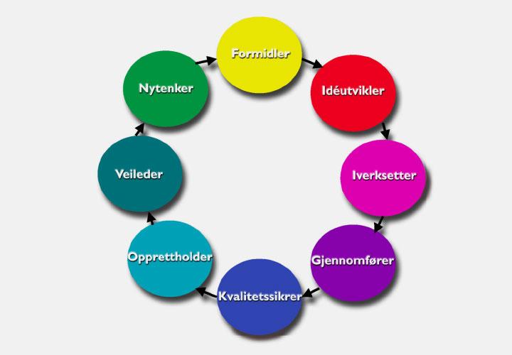 teamkompass